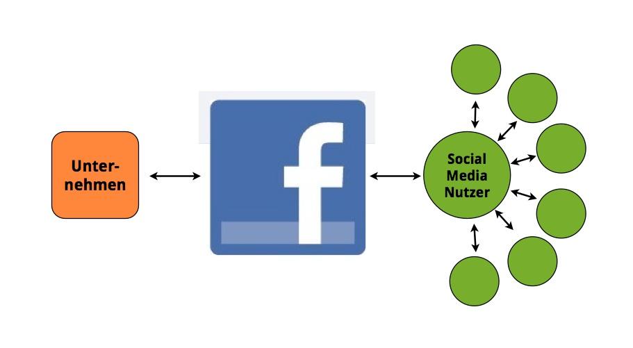 Facebook als Social Media Kanal stand alone genutzt.