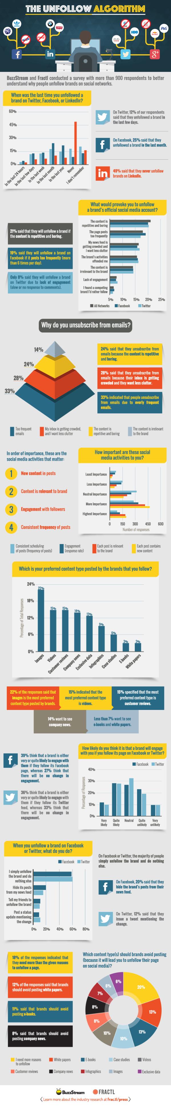 Unfollow-brands-Facebook-Twitter-Linkedin