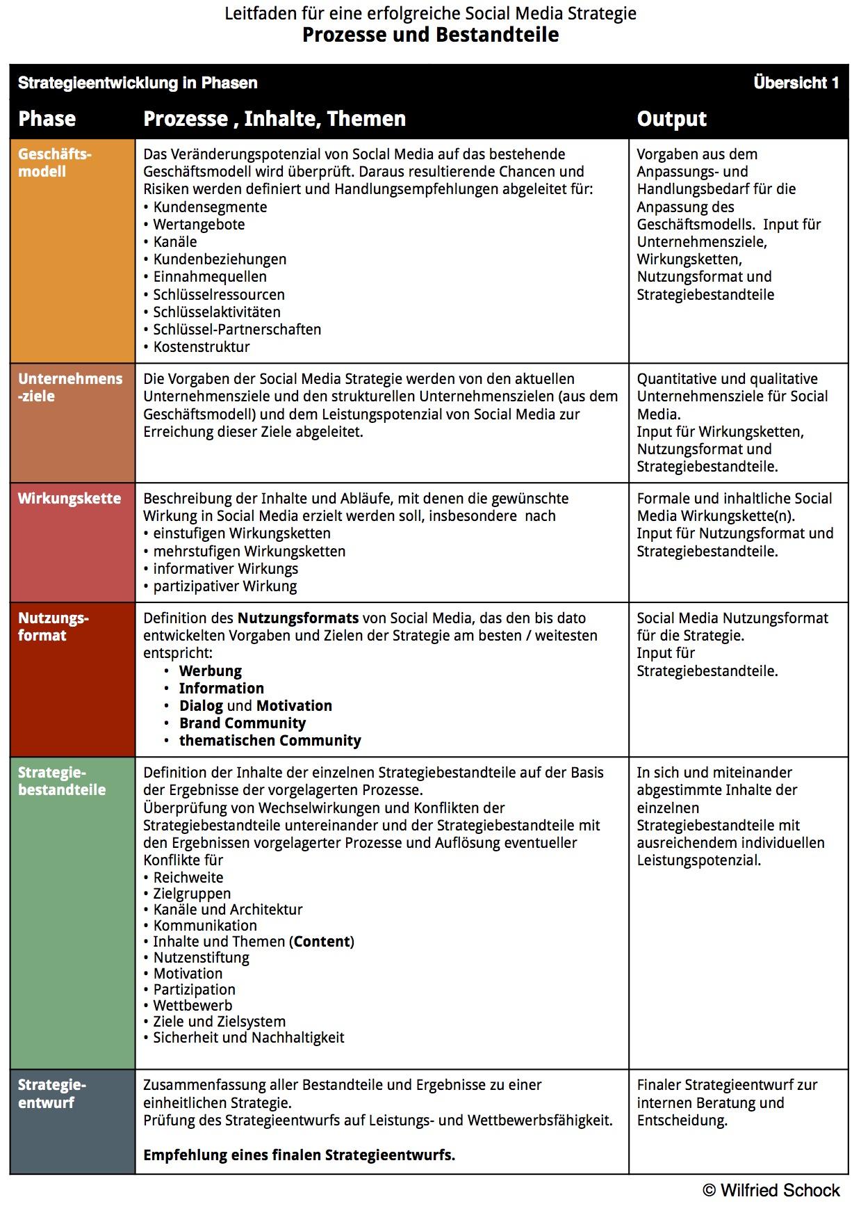 Groß Es Strategievorlage Fotos - Entry Level Resume Vorlagen ...